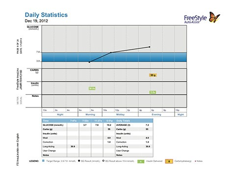 3. Daily Statistics