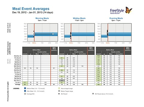 5. Meal Event Averages